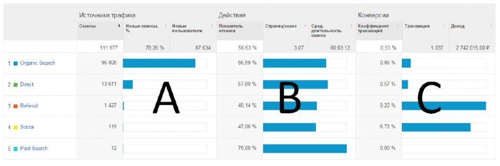 Источники трафика в Google Analytics. Часть 1